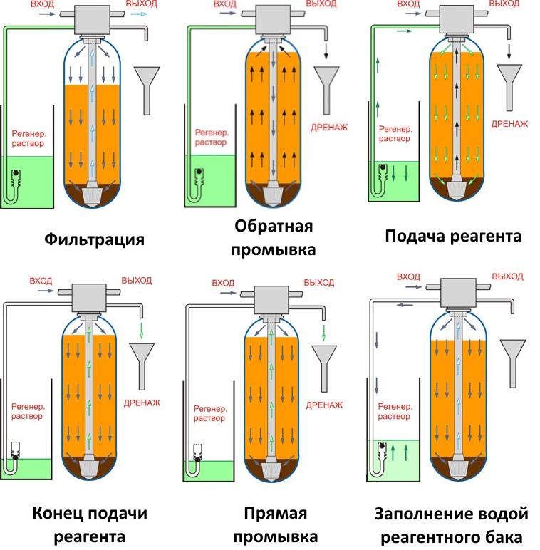 Установки обезжелезивания реагентные Акварус УОЖМС-Runxin