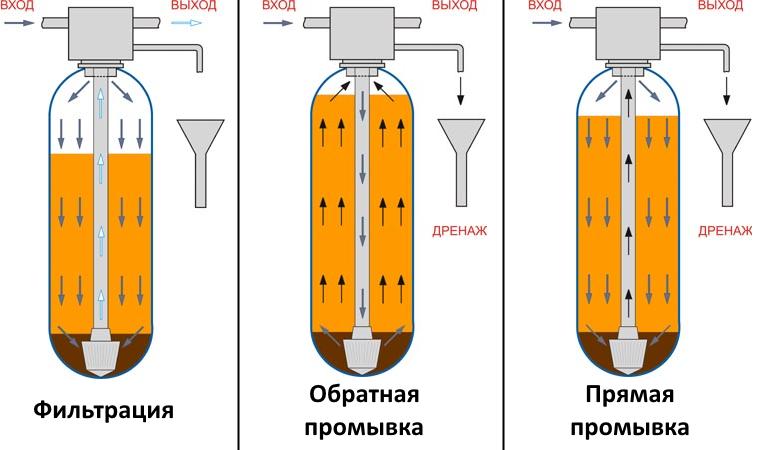 Установки угольные сорбционные Акварус УС-Runxin