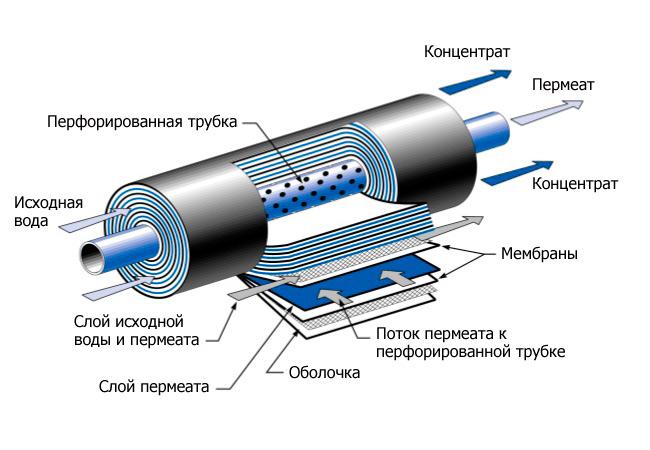 Промышленные установки обратного осмоса